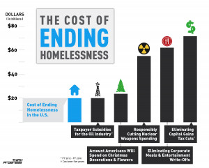 INFOGRAPHIC: We Could End Homelessness With The Money Americans Spend ...