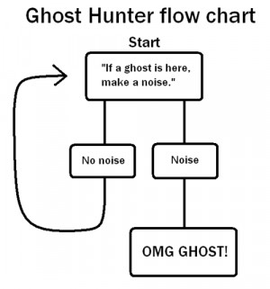 year ago tags ghost hunter flow chart lol funny ghosts noise scary ...