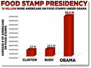 Food stamp increase under Obama
