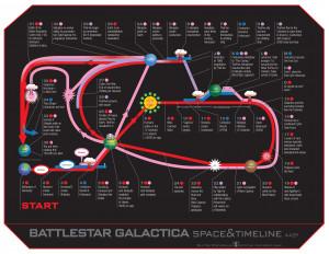 Battlestar Galactica – Space & Timeline