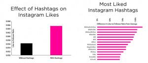 Instagram Bio Ideas Tumblr Use hashtags on instagram