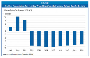 ... tax break. The Treasury collects some money up front and then starts