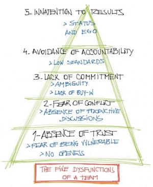 Figure 3: The Five Dysfunctions of a Team (Patrick Lencioni)
