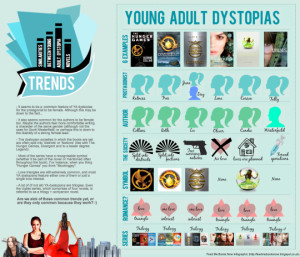 young adult infographics and charts 1 young adult dystopias