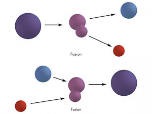 And Fission Image Search Results