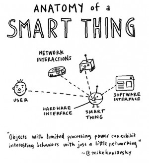 Anatomy of a smart thing , originally uploaded by dgray_xplane .