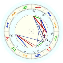 Sid Bernstein - natal chart (noon, no houses)