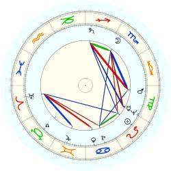 Sid Bernstein - natal chart (noon, no houses)