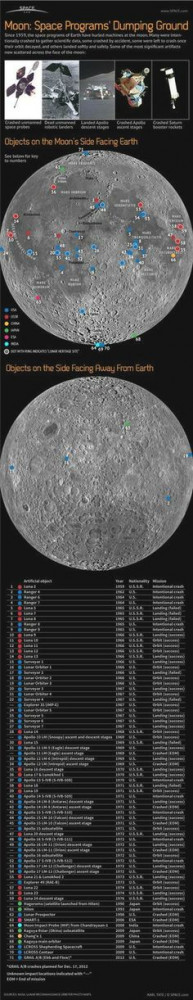 Remains of at least 71 space vehicles litter the surface of the moon ...