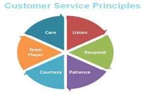 Happy Customer Service Customer service is important