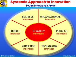 ... Business Innovation, Organizational Innovation, Product Innovation