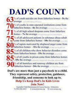 possessive apostrophe): However, the sentiment is still sound: Fathers ...