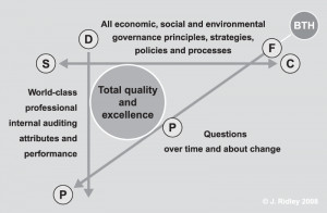 figure 1 cutting edge internal auditing framework