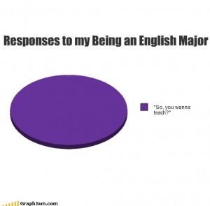 English Majors- NO. No, I do not want to teach. I don't like people. I ...