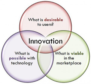 Importance of Innovation