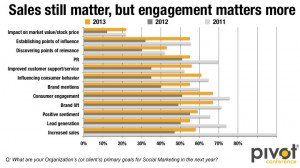 The key to measuring social media success in 2013 is engagement.