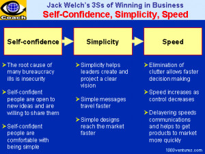 Jack Welch: The 3 Ss of Winning in Business: Self-confidence ...