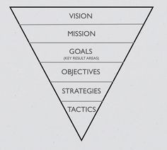 Strategic Plan should answer the following: -Where are we going as ...