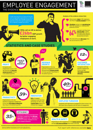 Infographic: The case for Employee Engagement