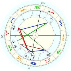 Manfred Eigen - natal chart (Placidus)
