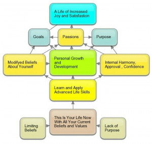 Personal Growth And Development Personal growth and