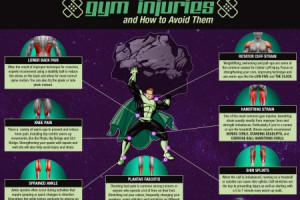 Most Common Gym Injuries and How to Avoid Them Infographic