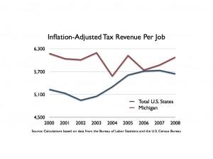 Taxes Taxes Michigan