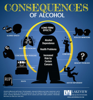 44 Alcohol Effects on the Body – Alcohol Consequences Infographic