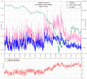 Revisiting May 6: How Quote Stuffing Made The Flash Crash Far More ...