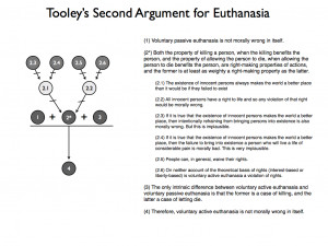Euthanasia for and against essay
