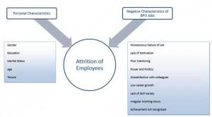 Employee Retention in The BPO Sector