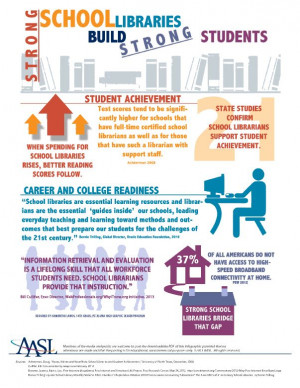 New from AASL - strong-school-libraries-infographic.png 603×780 ...