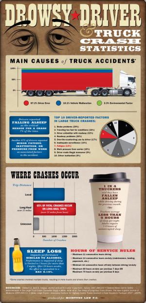 Drowsy Driver – Truck Driving Crash Statistics