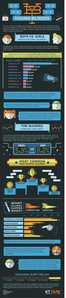 Young Bloods: The Truth about High School Sports [INFOGRAPHIC]