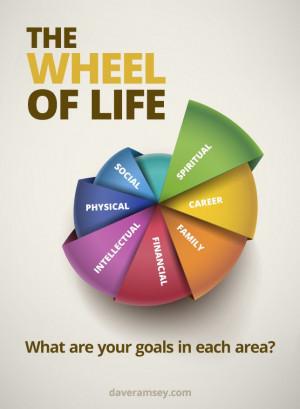 Zig Ziglar's The Wheel of Life. When setting goals, make sure you ...