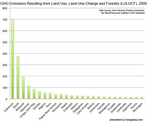 Greenhouse gas emissions resulting from Land Use, Land-Use Change and ...