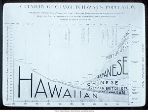 century of change in Hawaii's population,& about immigration