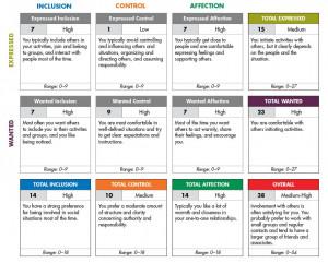 Team-building initiatives Improving communication Leadership ...