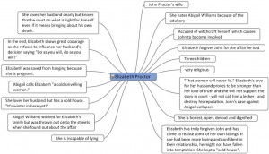 Crucible important quotes each character is 1000 words a long essay ...