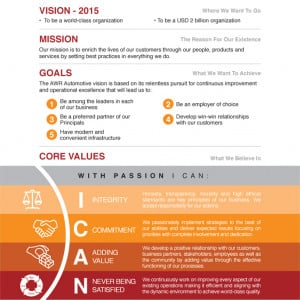 Vision Mission And Core Values