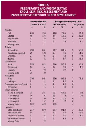 Related Pictures Braden Pressure Ulcer Risk Assessment