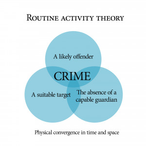 Description Routine activity theory.png