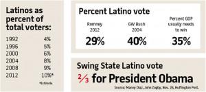 Latino Voters Chart hispanic