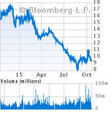 Current Stock Chart for ALCOA INC (AA)