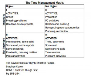 Time Management Quotes Stephen Covey Business