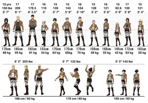 ... height and weight of all characters from Attack on Titan. Dat Mikasa