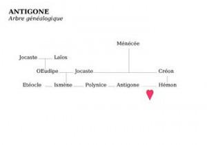 Creon Hubris Quotes In Antigone
