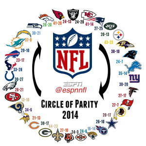 The 2014 NFL circle of parity is complete!