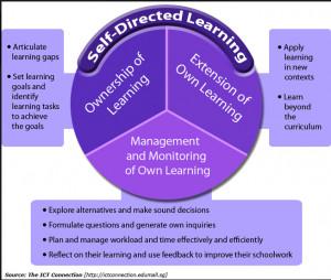 The Basics of Self-Directed Learning for Teachers