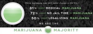 www.MarijuanaMajority.com - U.S. support for legalization has since ...